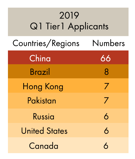 Migration Statistics Quarterly Report (Q1 2019) Sees Tier
